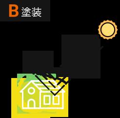 イメージ図:家のモデル