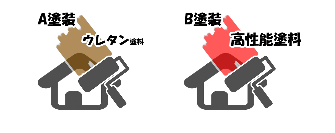 A塗装とB塗装の外壁塗装料金と屋根塗装料金の比較の絵