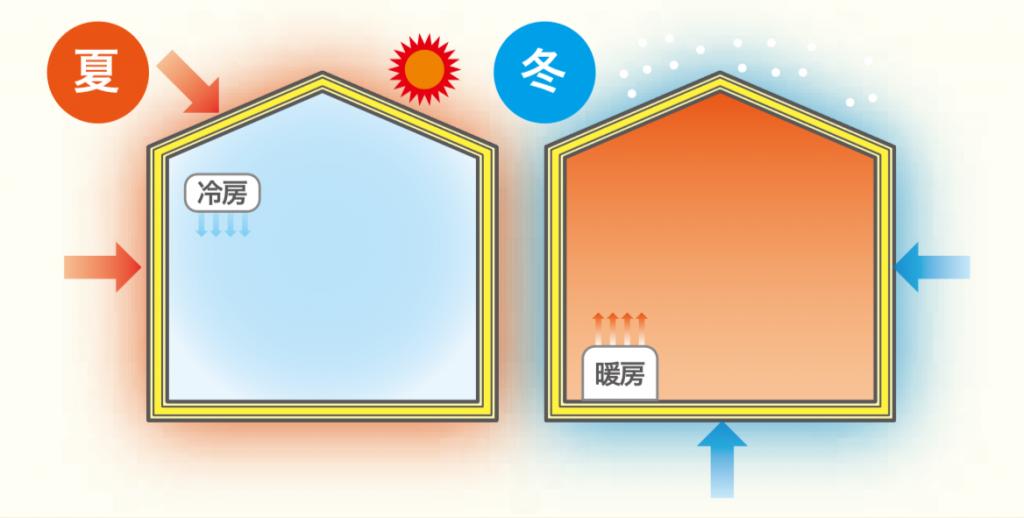 画像:断熱についての説明