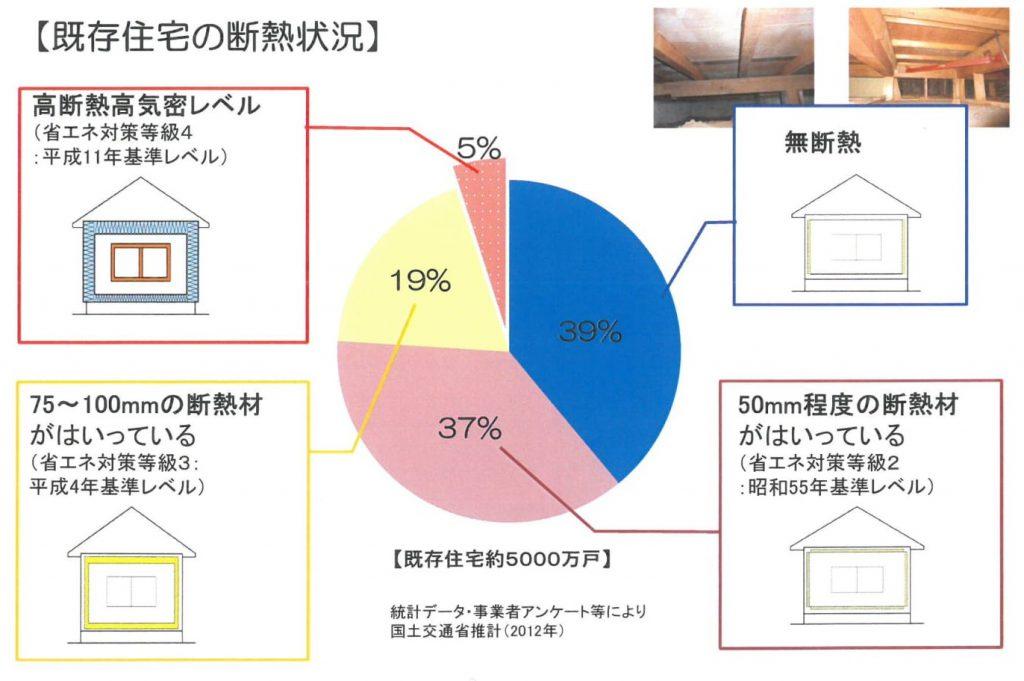 画像:既存住宅の断熱状況に関する円グラフ。